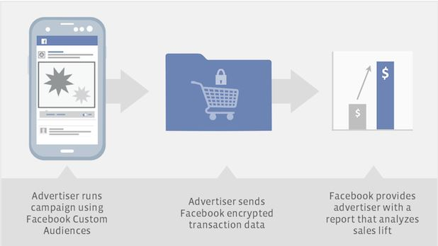 Facebook_Purchase_Behavior_Data_Collection_Process